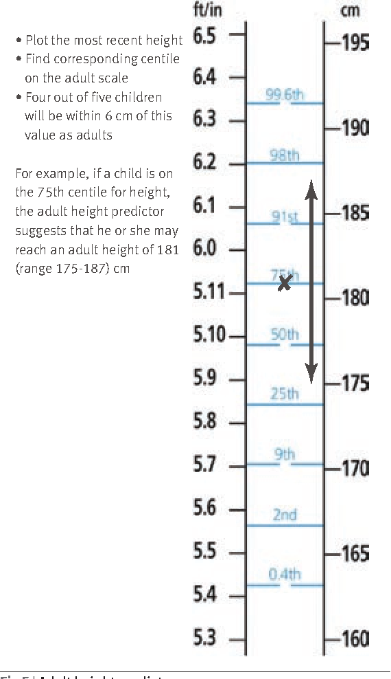 Figure 5 From Using The New Uk Who Growth Charts Semantic Scholar