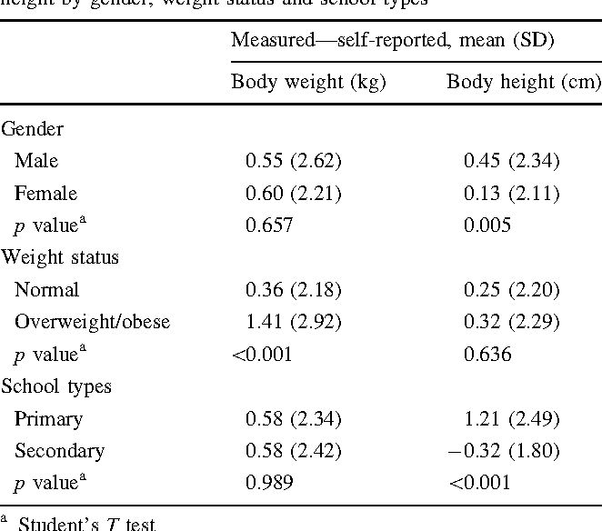Self-Reported Body Weight and Height: An Assessment Tool for