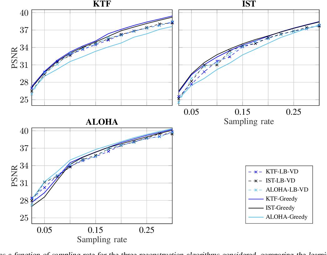 Figure 3 for Scalable Learning-Based Sampling Optimization for Compressive Dynamic MRI
