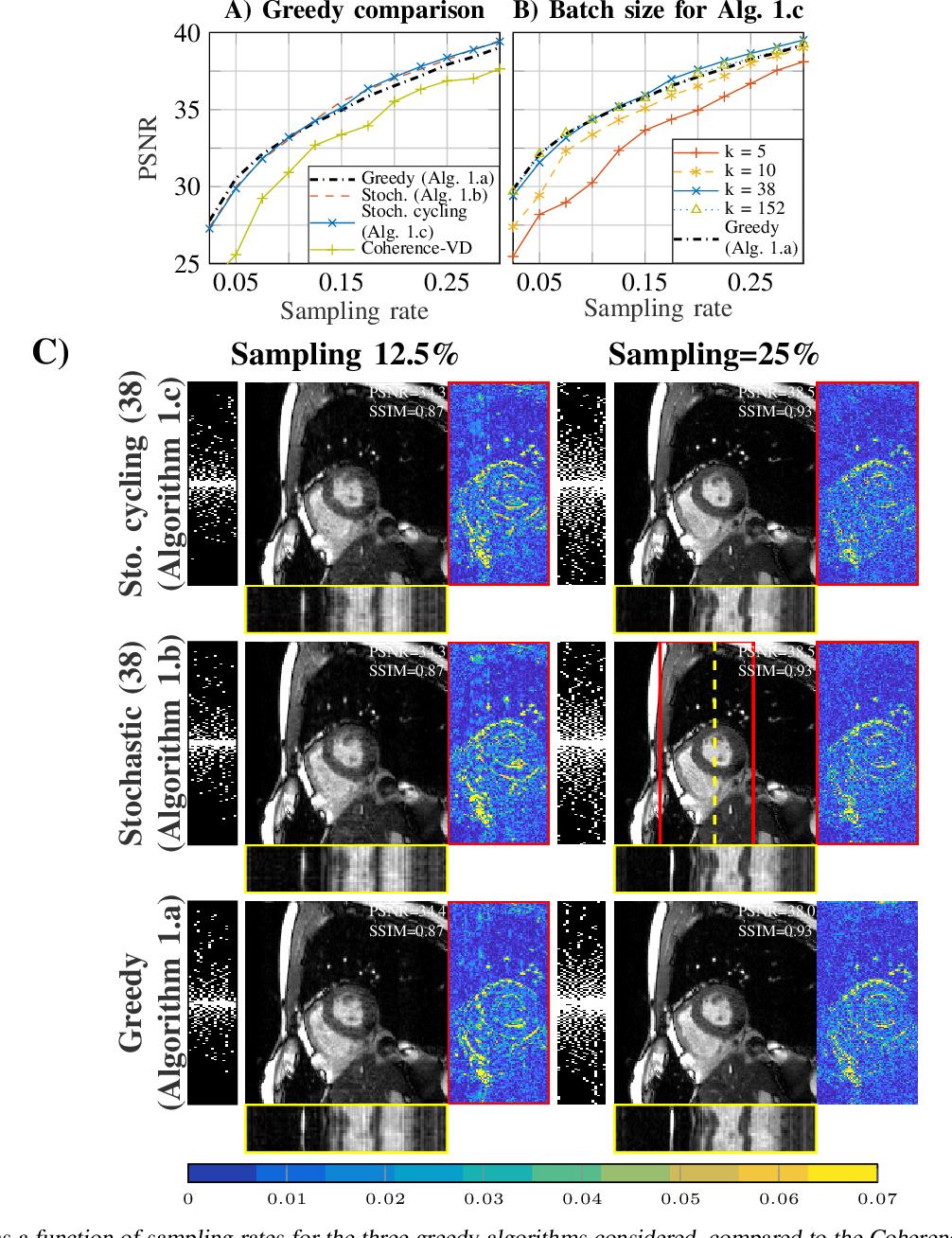 Figure 1 for Scalable Learning-Based Sampling Optimization for Compressive Dynamic MRI