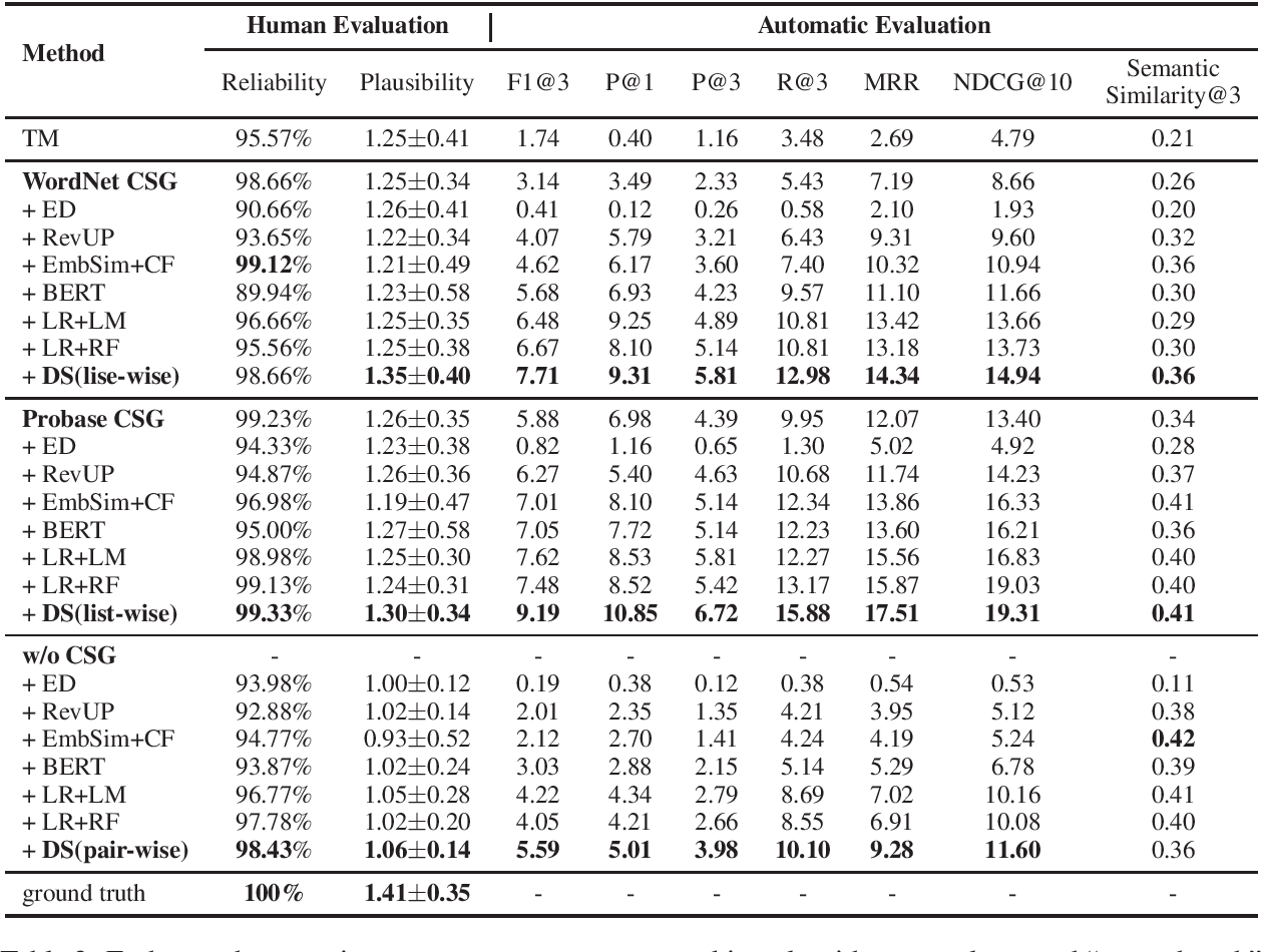 Figure 4 for Knowledge-Driven Distractor Generation for Cloze-style Multiple Choice Questions