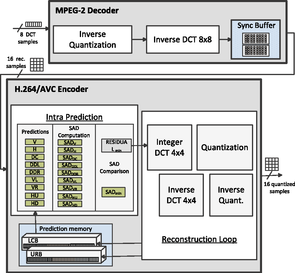 Figure 2 From A Low Complexity Mpeg To H264 Avc Wavefront Intra H 264 Encoder Block Diagram Explanation Frame Transcoder Architecture Semantic Scholar