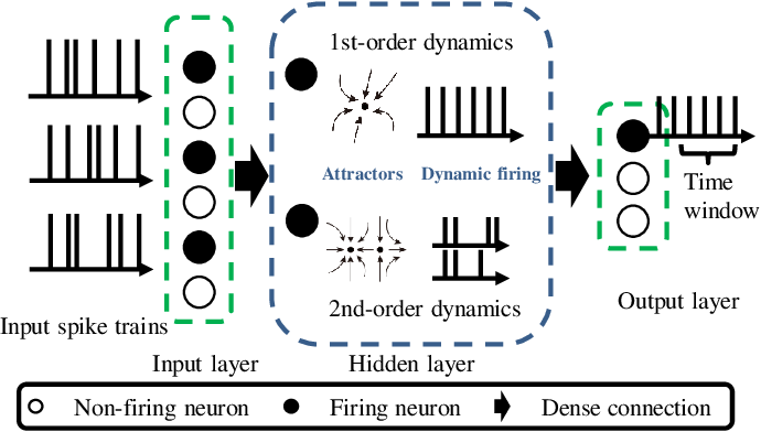 Figure 1 for Finite Meta-Dynamic Neurons in Spiking Neural Networks for Spatio-temporal Learning