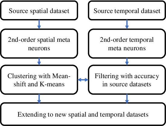 Figure 3 for Finite Meta-Dynamic Neurons in Spiking Neural Networks for Spatio-temporal Learning