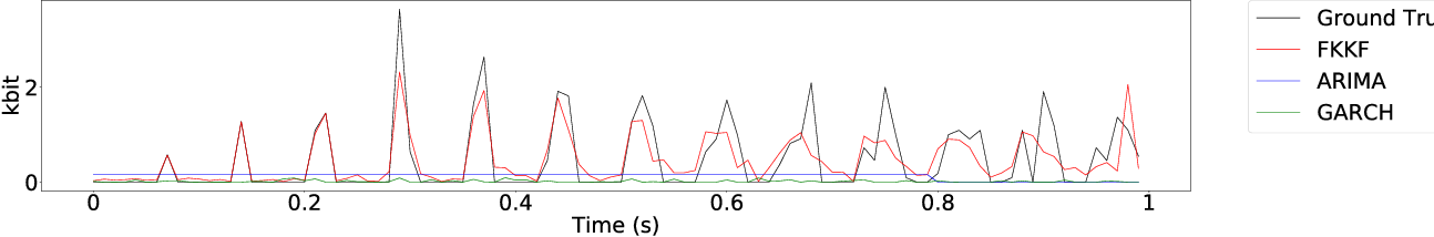 Figure 3 for Towards Fine Grained Network Flow Prediction