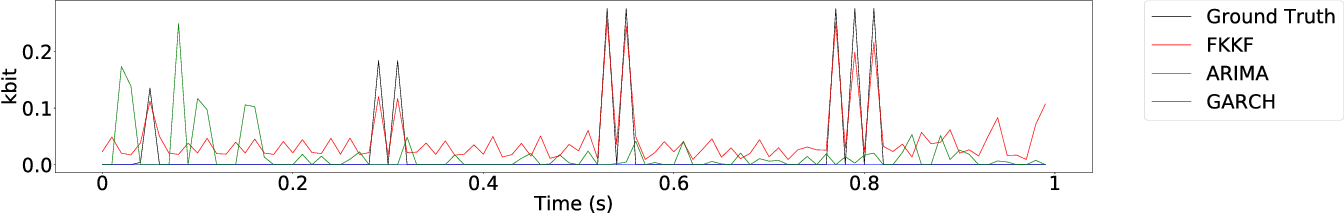 Figure 4 for Towards Fine Grained Network Flow Prediction