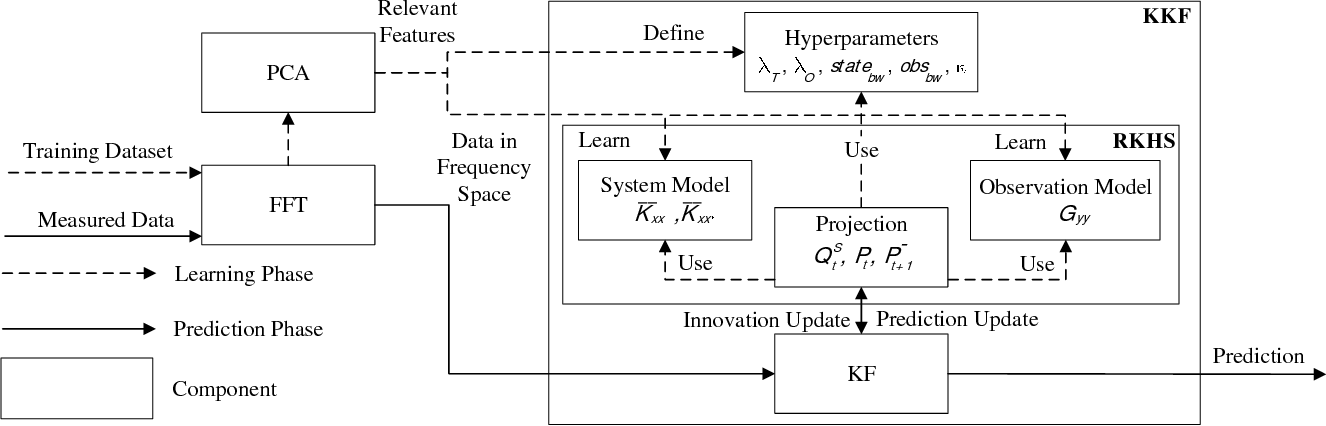 Figure 1 for Towards Fine Grained Network Flow Prediction