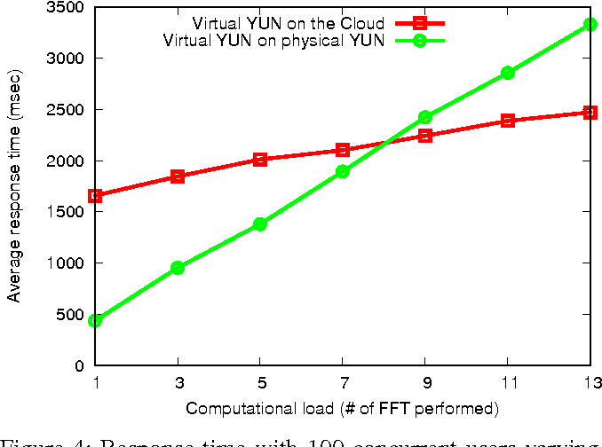 Head in a Cloud: An approach for Arduino YUN virtualization