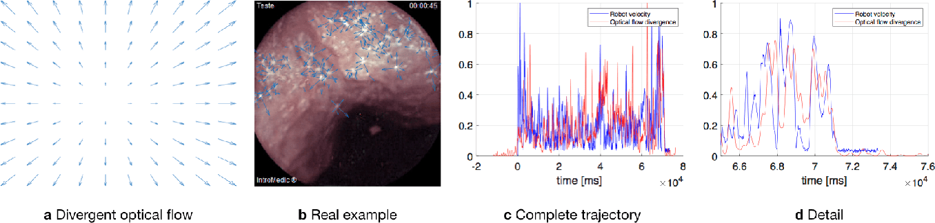 Figure 3 for Quantitative Evaluation of Endoscopic SLAM Methods: EndoSLAM Dataset