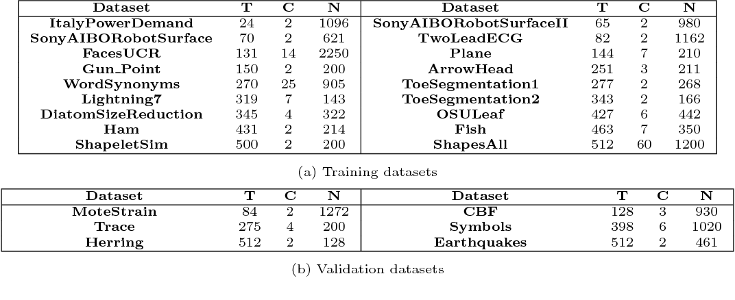 Figure 4 for TimeNet: Pre-trained deep recurrent neural network for time series classification