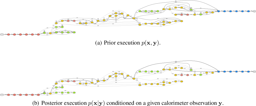Figure 4 for Efficient Probabilistic Inference in the Quest for Physics Beyond the Standard Model