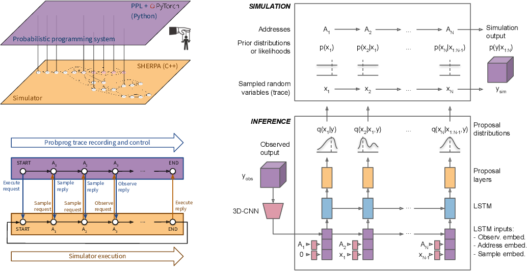 Figure 1 for Efficient Probabilistic Inference in the Quest for Physics Beyond the Standard Model