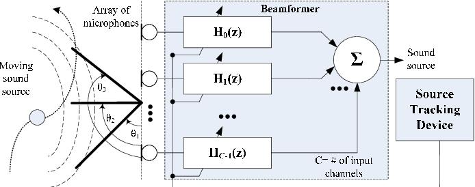 Figure 1 from Minimalistic architecture for reconfigurable audio