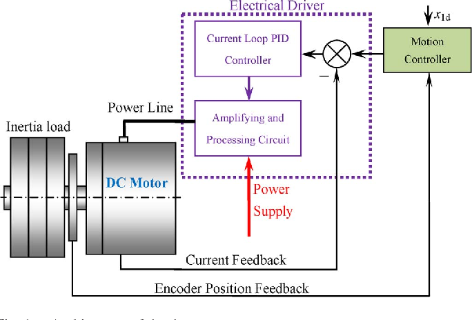 Figure 1 from Adaptive Robust Control of DC Motors With