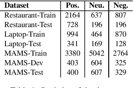 Figure 1 for Improving Aspect-based Sentiment Analysis with Gated Graph Convolutional Networks and Syntax-based Regulation