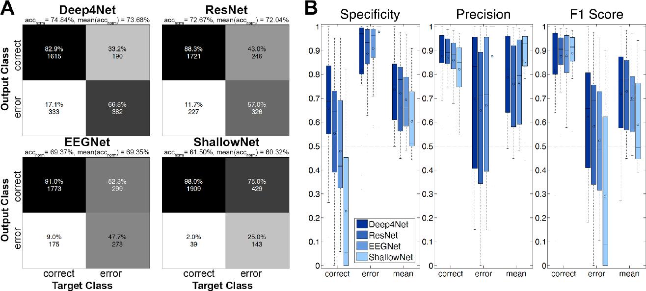 Figure 2 for Intracranial Error Detection via Deep Learning