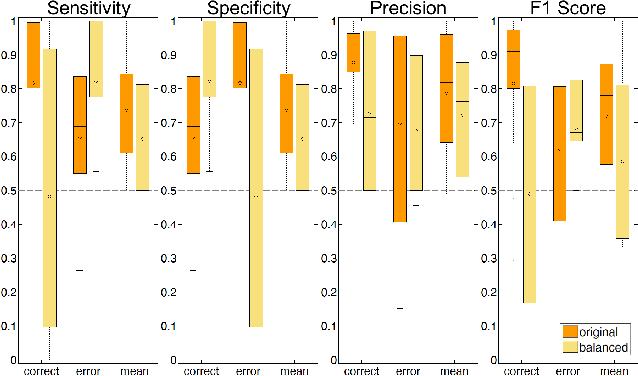 Figure 4 for Intracranial Error Detection via Deep Learning