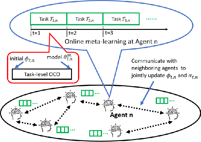Figure 1 for Accelerating Distributed Online Meta-Learning via Multi-Agent Collaboration under Limited Communication