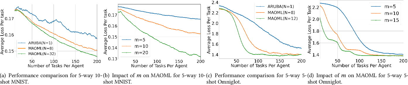 Figure 3 for Accelerating Distributed Online Meta-Learning via Multi-Agent Collaboration under Limited Communication