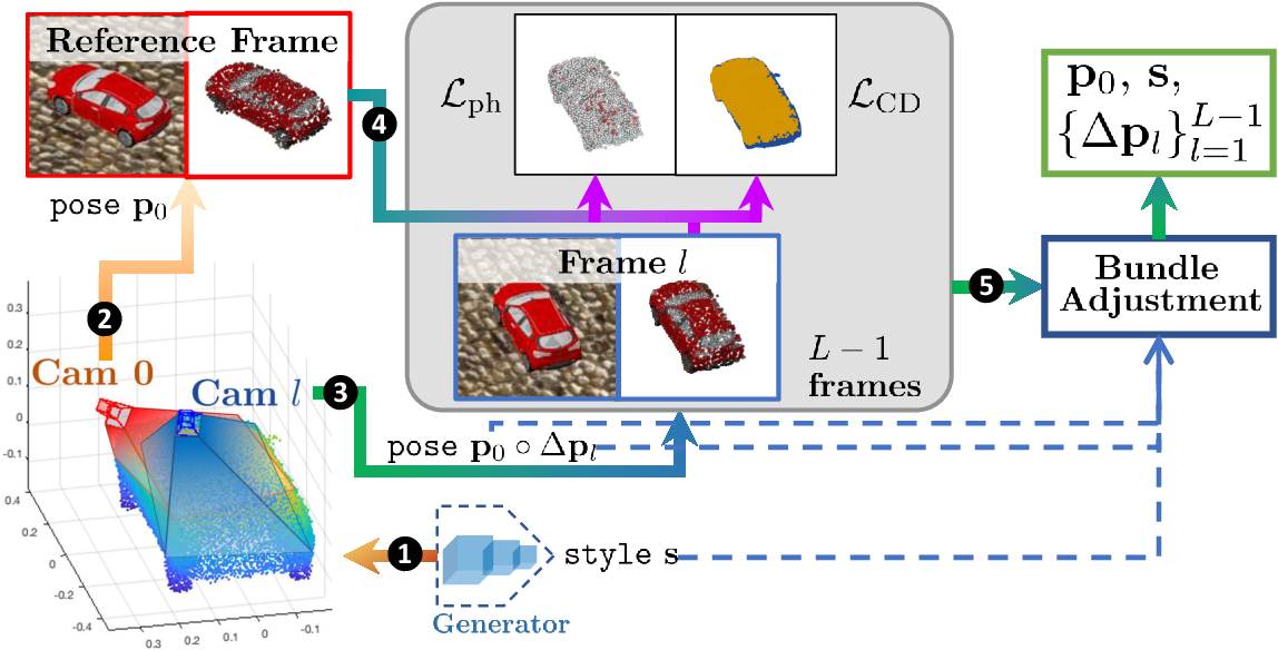 Figure 2 for Object-Centric Photometric Bundle Adjustment with Deep Shape Prior