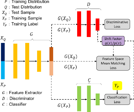 Figure 3 for Bias Reduction via End-to-End Shift Learning: Application to Citizen Science