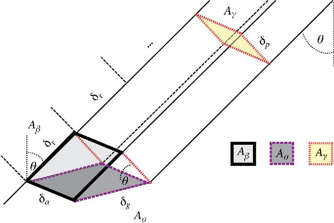 Fig. 2. Normalization areas for SAR backscatter.