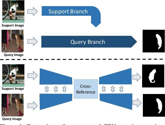 Figure 1 for CRNet: Cross-Reference Networks for Few-Shot Segmentation