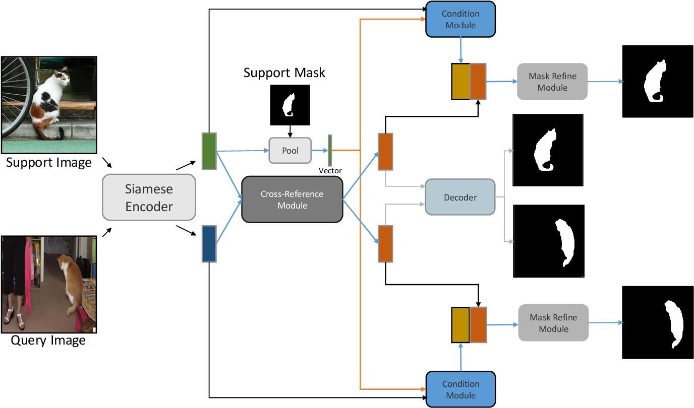 Figure 3 for CRNet: Cross-Reference Networks for Few-Shot Segmentation