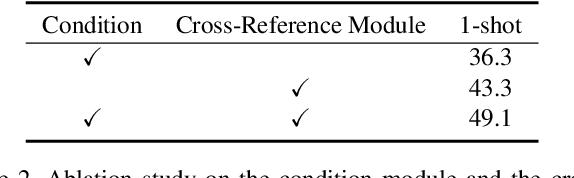 Figure 4 for CRNet: Cross-Reference Networks for Few-Shot Segmentation