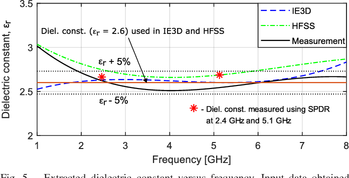 Broadband Dielectric Measurement of PCB and Substrate Materials by