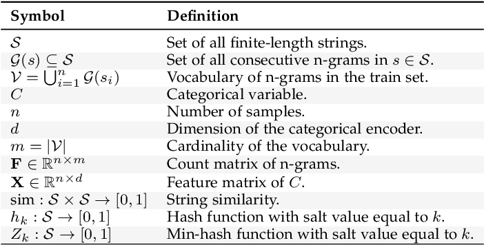 Figure 3 for Encoding high-cardinality string categorical variables