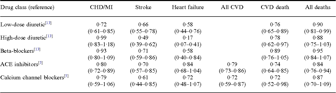 Table 1 from First-line treatment for hypertension