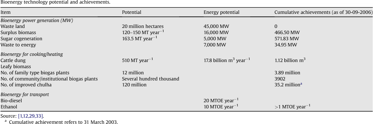 Sustainable bioenergy for India: technical, economic and
