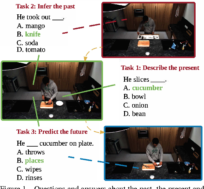 Figure 1 for Uncovering Temporal Context for Video Question and Answering