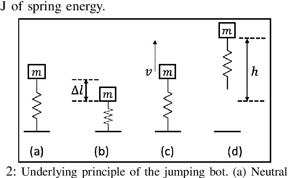 Figure 2 for An Insect-scale Untethered Laser-powered Jumping Microrobot