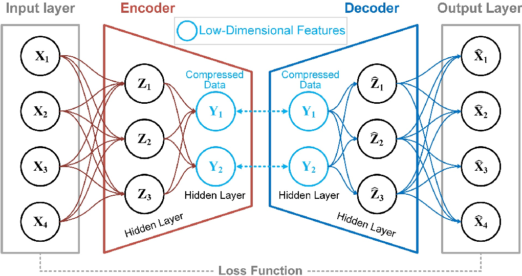 Figure 3 for An Unsupervised Learning Method with Convolutional Auto-Encoder for Vessel Trajectory Similarity Computation