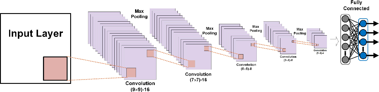 Figure 4 for An Unsupervised Learning Method with Convolutional Auto-Encoder for Vessel Trajectory Similarity Computation