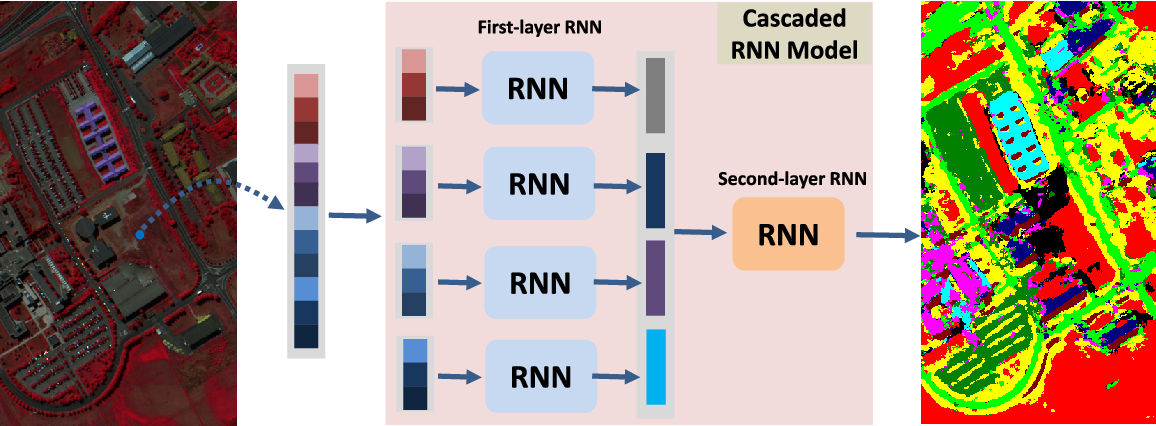 Figure 1 for Cascaded Recurrent Neural Networks for Hyperspectral Image Classification