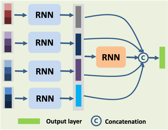 Figure 4 for Cascaded Recurrent Neural Networks for Hyperspectral Image Classification