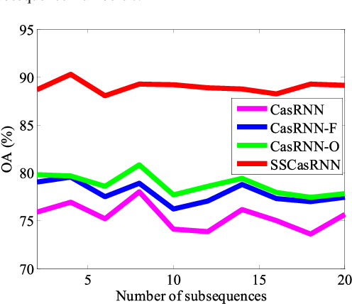 Figure 2 for Cascaded Recurrent Neural Networks for Hyperspectral Image Classification