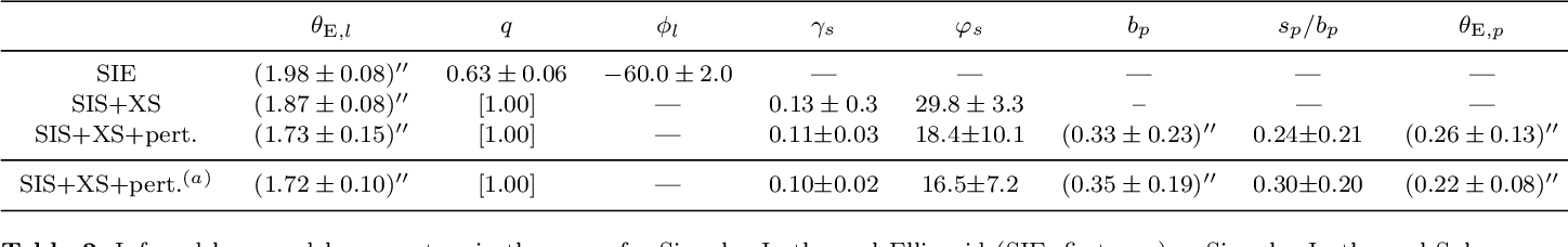 Table 1 from Models of the strongly lensed quasar DES J0408