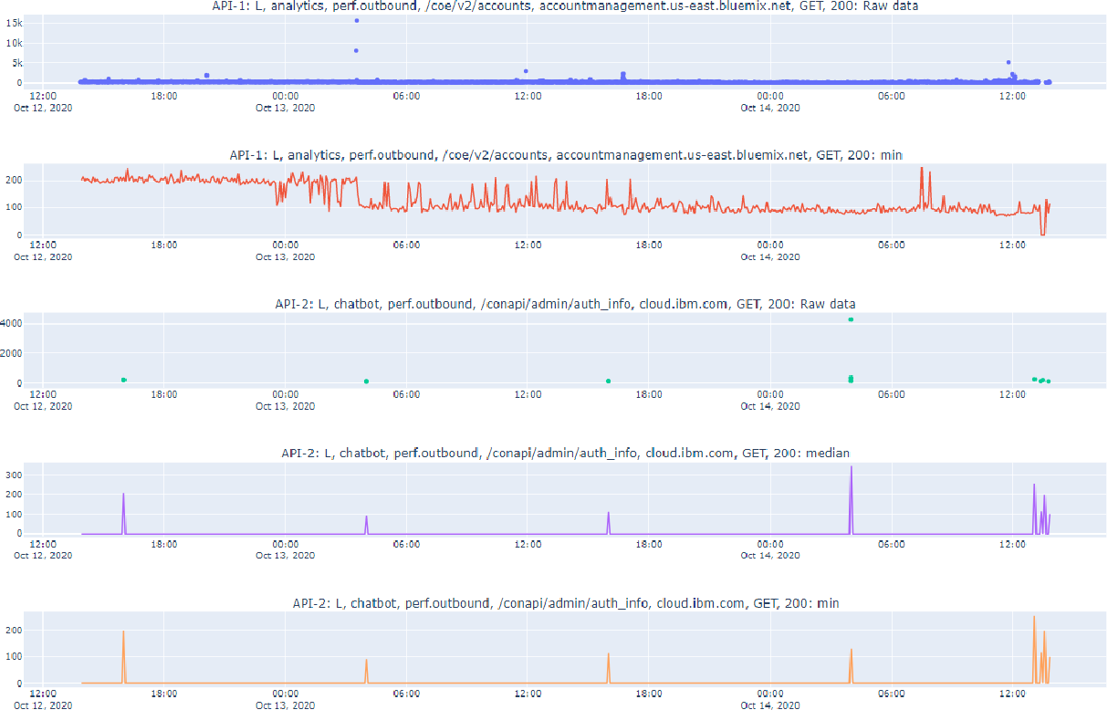 Figure 2 for Anomaly Detection in a Large-scale Cloud Platform