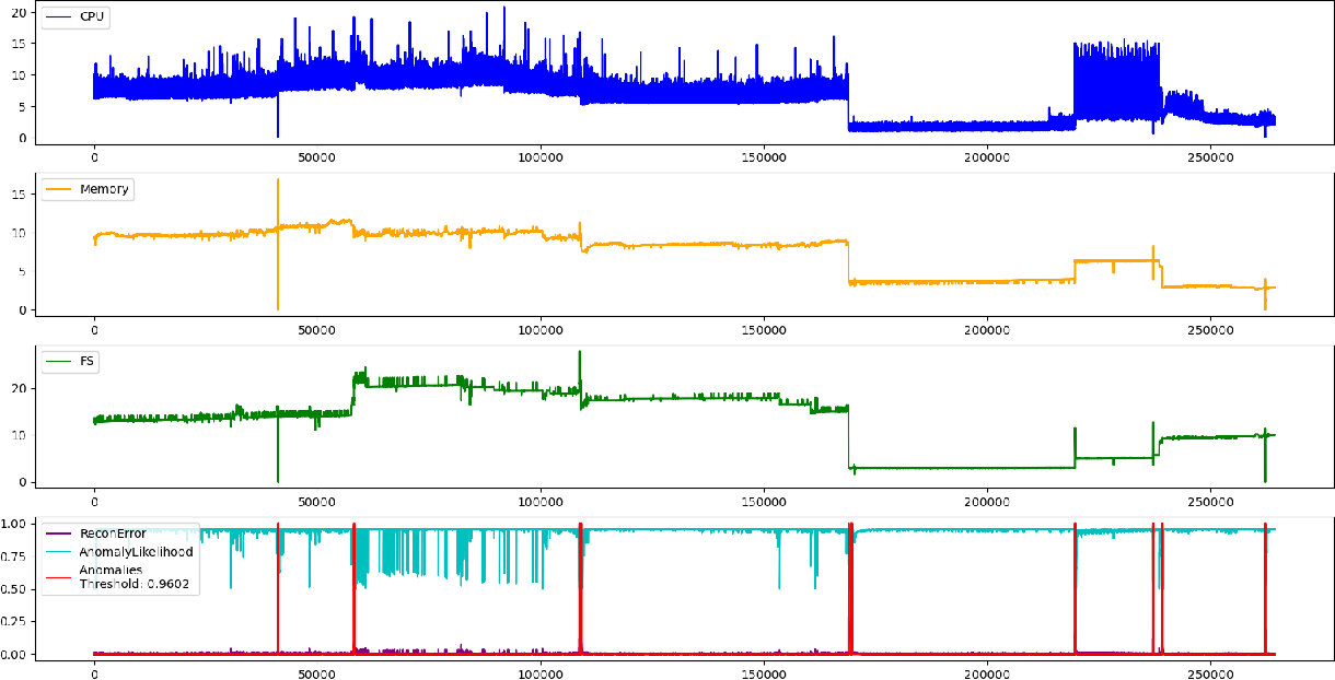 Figure 4 for Anomaly Detection in a Large-scale Cloud Platform