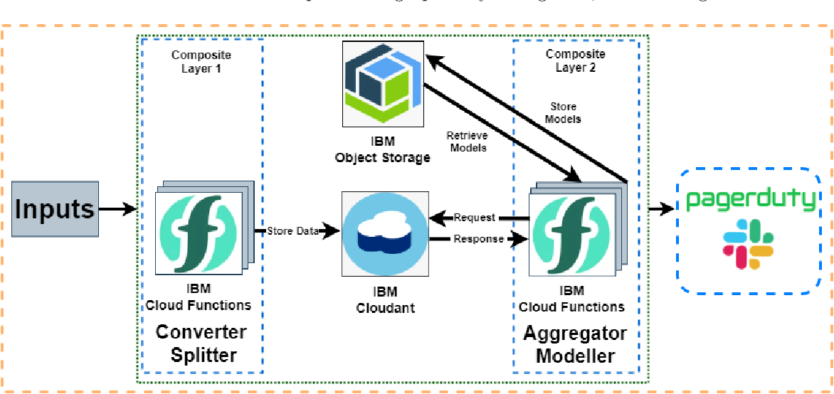 Figure 1 for Anomaly Detection in a Large-scale Cloud Platform
