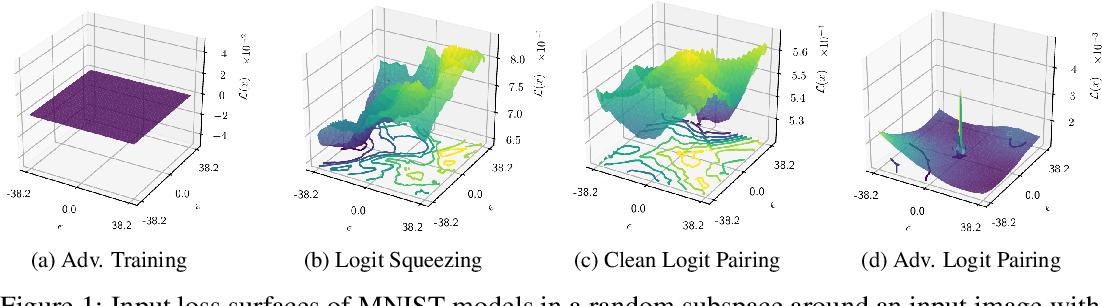 Figure 1 for Logit Pairing Methods Can Fool Gradient-Based Attacks