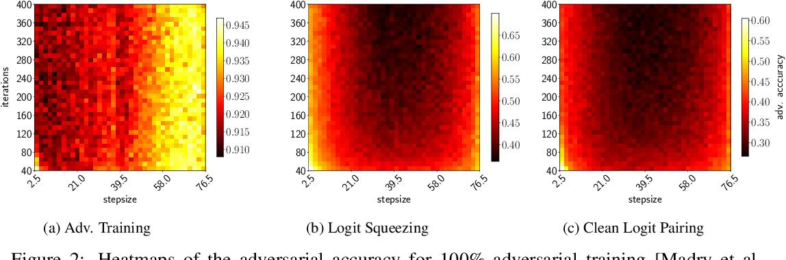 Figure 3 for Logit Pairing Methods Can Fool Gradient-Based Attacks