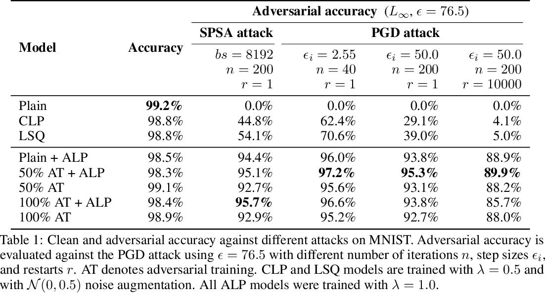 Figure 2 for Logit Pairing Methods Can Fool Gradient-Based Attacks