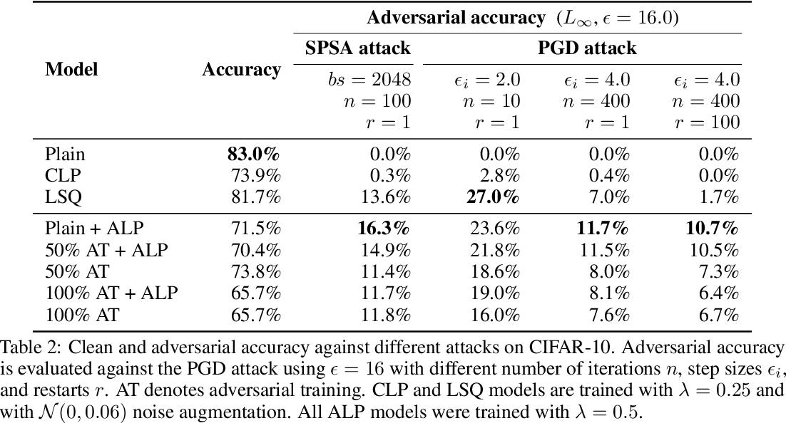 Figure 4 for Logit Pairing Methods Can Fool Gradient-Based Attacks