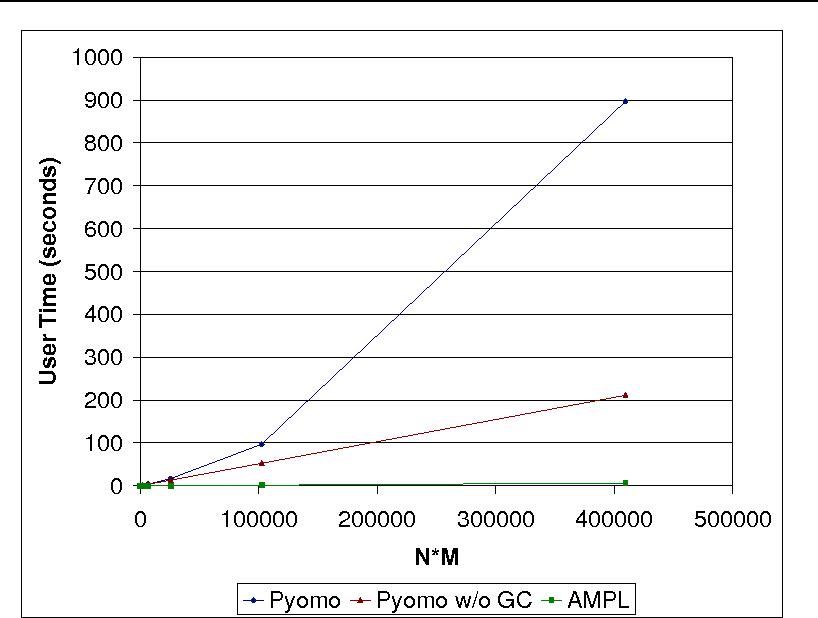Figure 2 from Python Optimization Modeling Objects (Pyomo