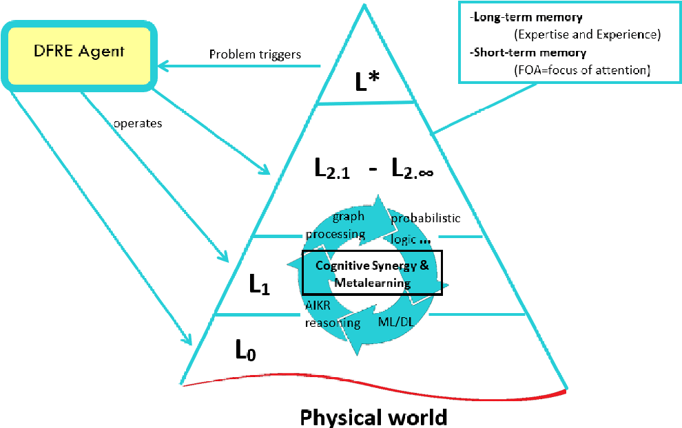 Figure 3 for A Metamodel and Framework for Artificial General Intelligence From Theory to Practice